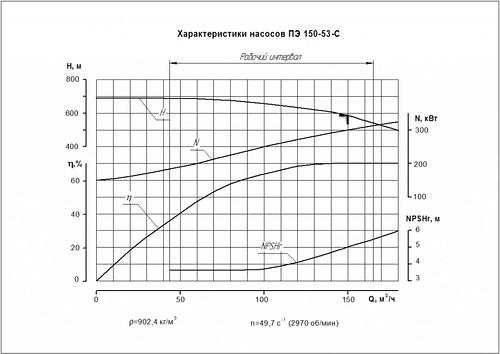 Гидравлическая характеристика насосов ПЭ 150-53