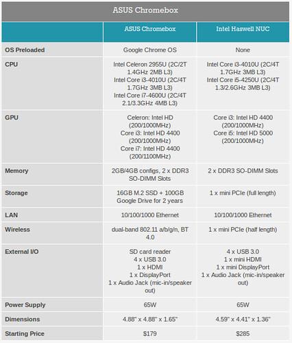 Asus Chromebox vs. Intel NUC Kit