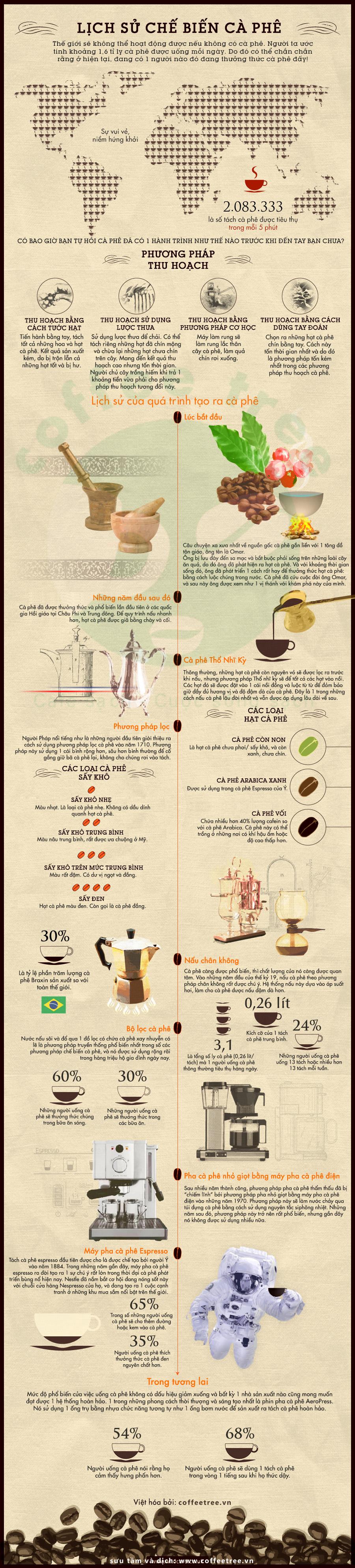 lịch sử hình thành cà phê