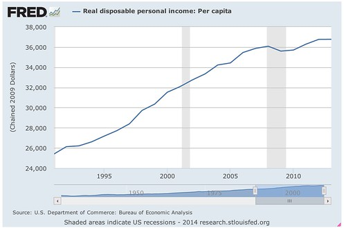 Real_disposable_personal_income__Per_capita_-_FRED_-_St__Louis_Fed