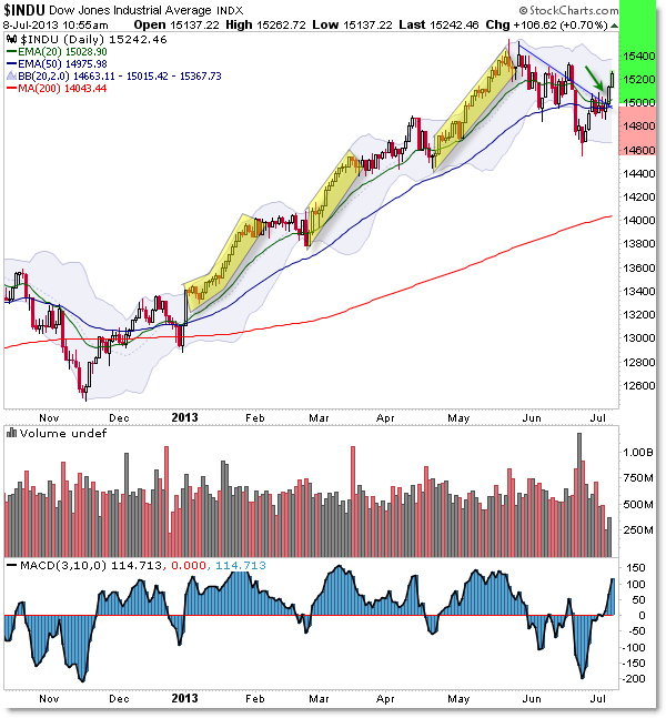 Dow Jones Daily Chart Bull Market Trend Breakout
