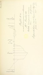 """British Library digitised image from page 211 of """"Description hydrographique de l'Escaut depuis son embouchure jusqu'à Anvers [With 176 plates.]"""""""