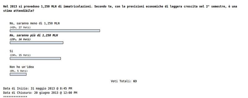 9149916269 5382c7dcf2 c 3° Sondaggio di AS: Previsione immatricolazioni 2013