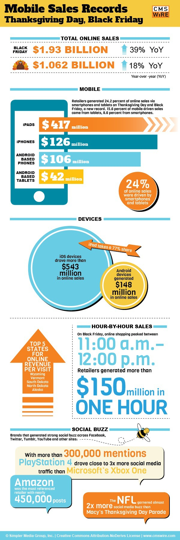 mobile sales records on thanksgiving day and black friday 2013