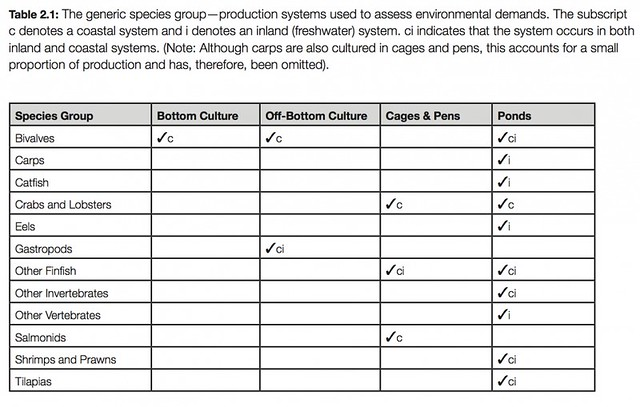 列表為各種養殖標的的養殖場育及養殖方式