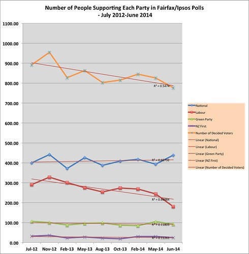 People-expressing-party-support-Fairfax-Polls1