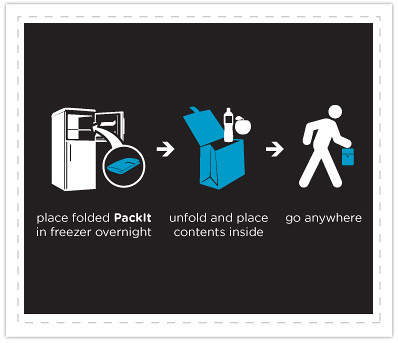 packit how-to-use