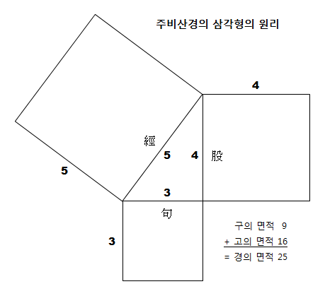 triangle2/diagram