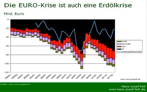 Euro Krise ist Ölkrise Europa