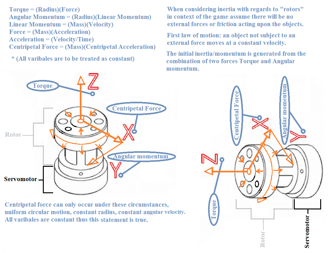 Rotor Issues - Copy/Paste, General rotation, Synchronization