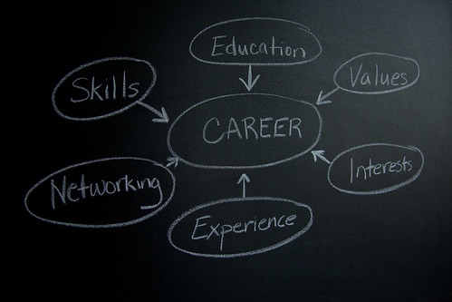 Career-Mind-map-Chalk
