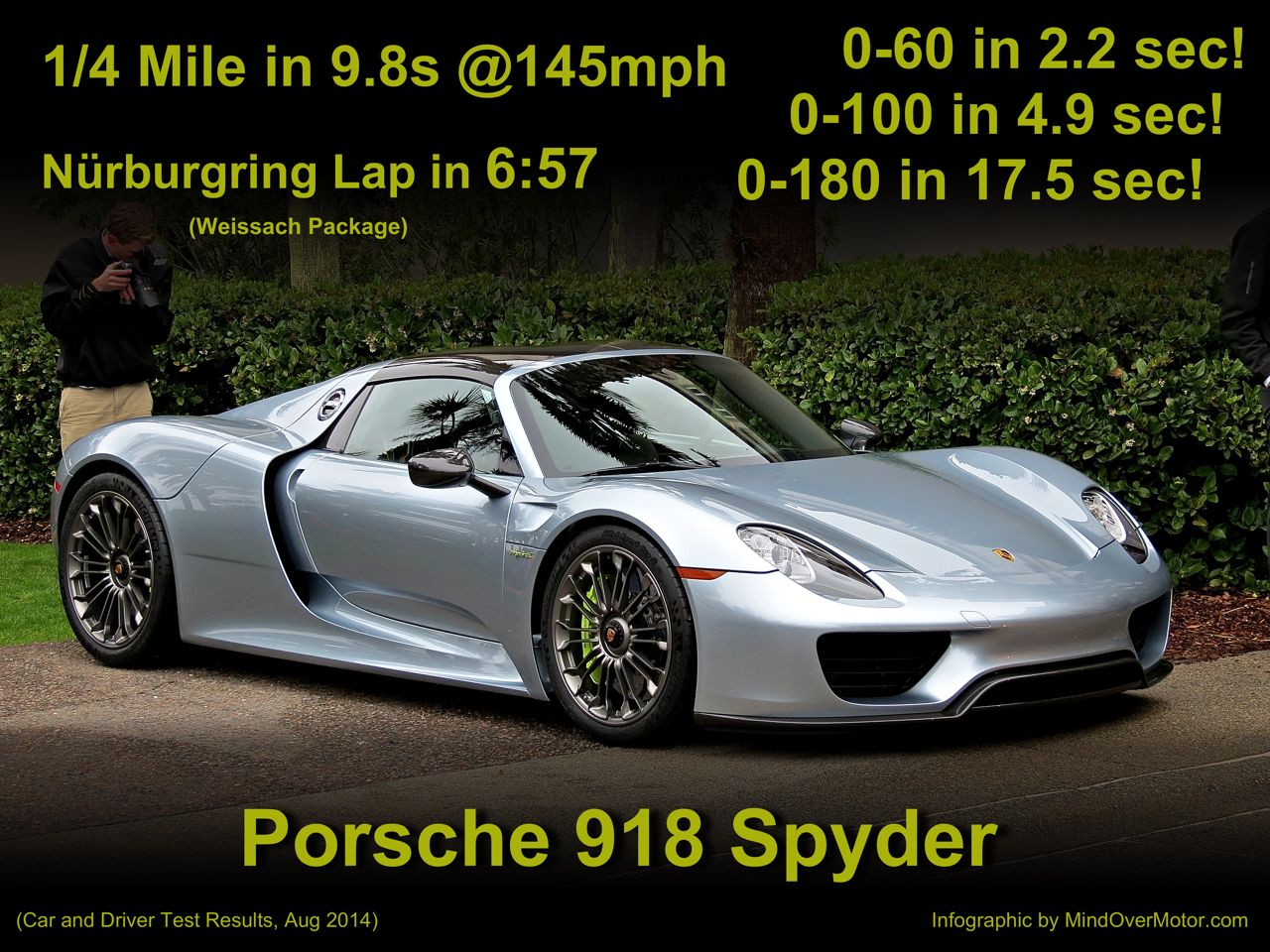 Porsche 918 Spyder Performance Specs