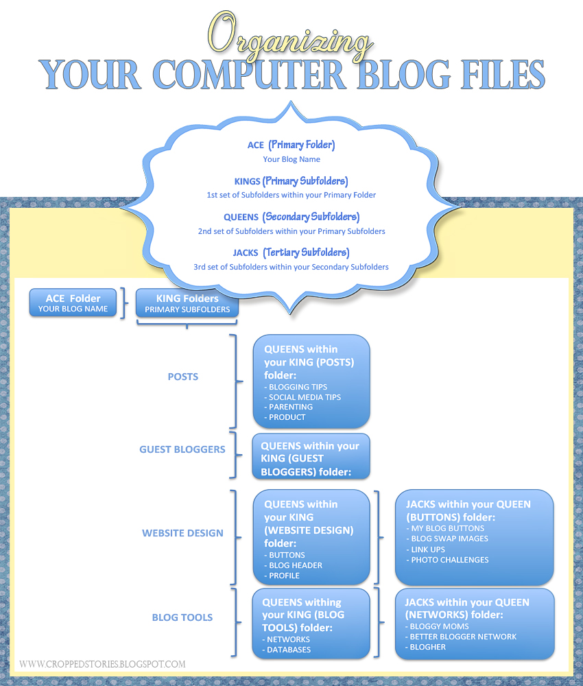 ORGANIZING YOUR COMPUTER BLOG FILES