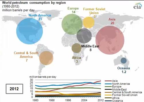 oil-use-2012
