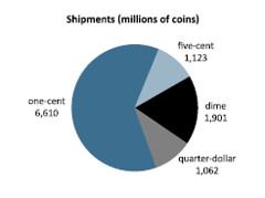 U.S. Mint 2013 circulating coinage