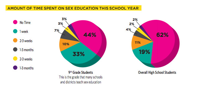 chart showing that more than half of Oakland students received no sex ed in school