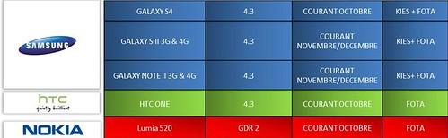 Android 4.3 для Galaxy S3