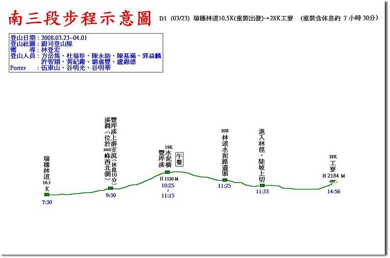南三段步程示意圖(1)