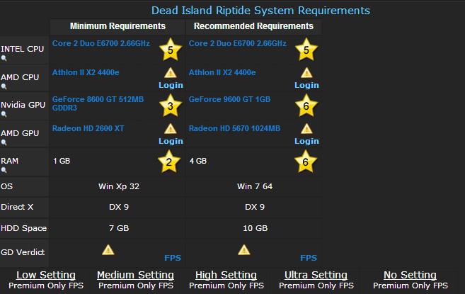 Dead Island Riptide Codex Lan