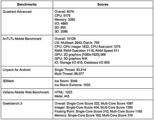 ผลการวัดประสิทธิภาพของ mondo 5001Q ด้วยโปรแกรม Benchmark ต่างๆ