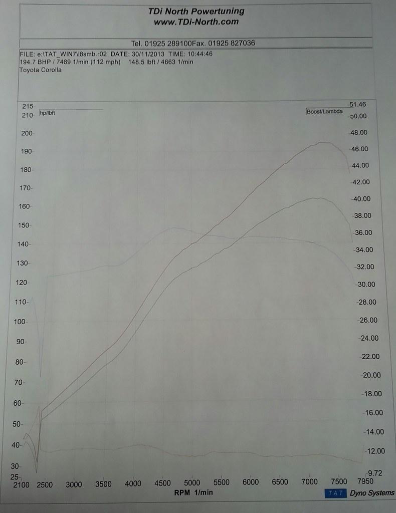 The AE-202 Dyno Result (30.11.2013) 11138481234_49b87ec6be_b