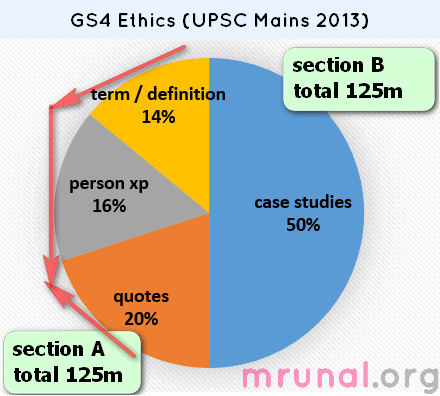 upsc mains gs ethics paper section 1 theory definitions 125m