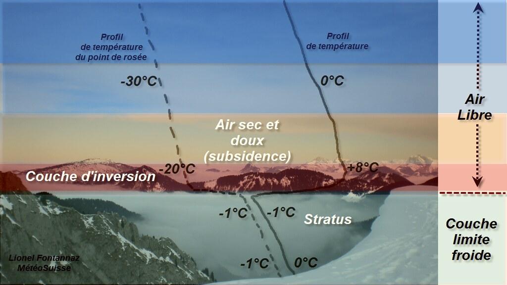 schéma du phénomène d'inversion thermique favorable à la pollution atmosphérique météopassion
