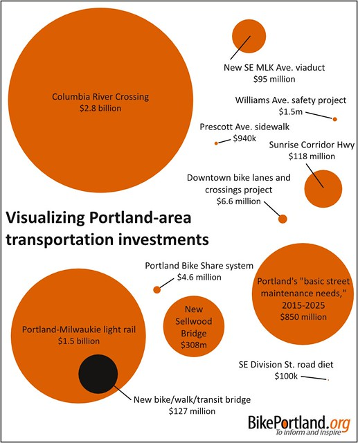 visualizing Portland-area transportation investments