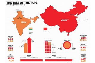 中国与印度,哪个后劲大?