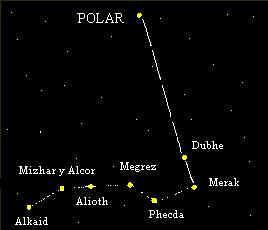 Osa Mayor y Estrella Polar
