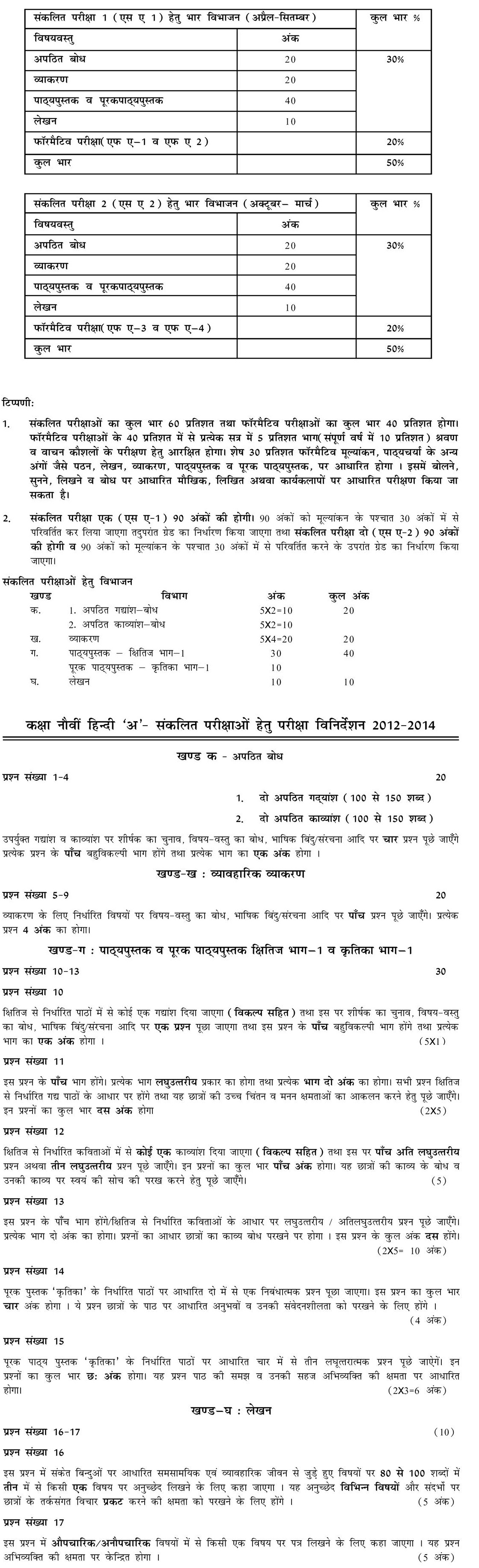 CBSE Class IX Marking Scheme 2014 Hindi A