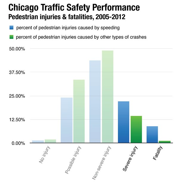 Chicago Traffic Safety Performance, pedestrian injuries & fatalities 2005-2012