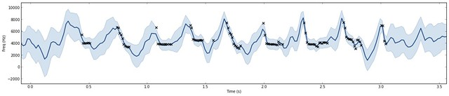 Gaussian Processes: advanced regression with sounds, and with