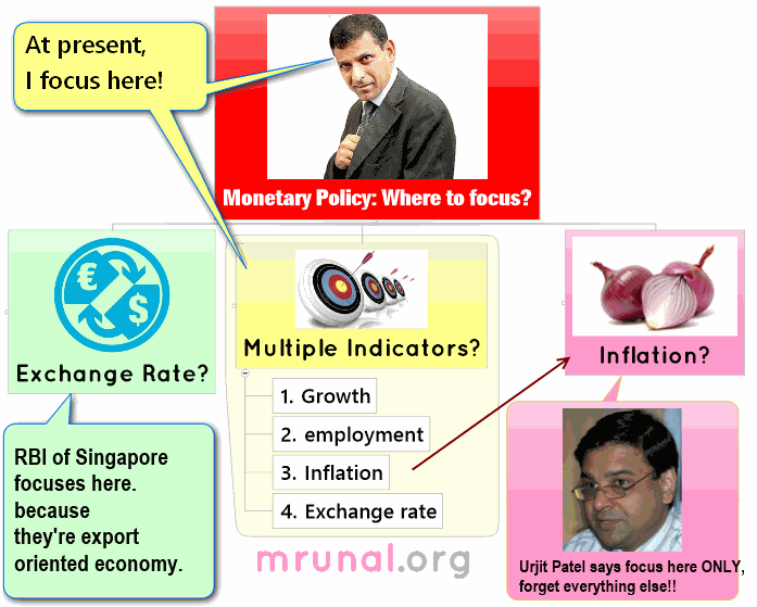 Monetary Policy reform: Why Focus inflation