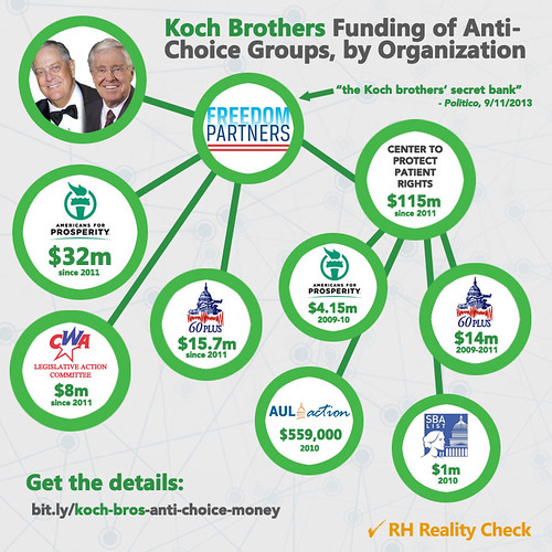 A chart showing how the Koch brothers have given money to anti-choice groups