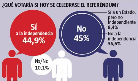 13l24 LV Catalanes SI NO independencia Cataluña Uti 465