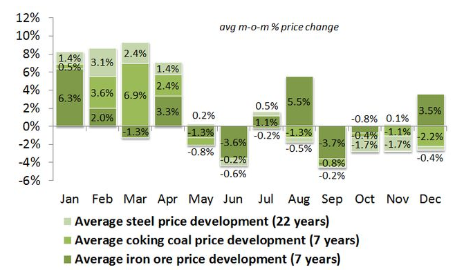 steel, coal and iron ore price trends