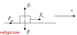 Dấu của các đại lượng vật lý, chiều dương, hệ qui chiếu.