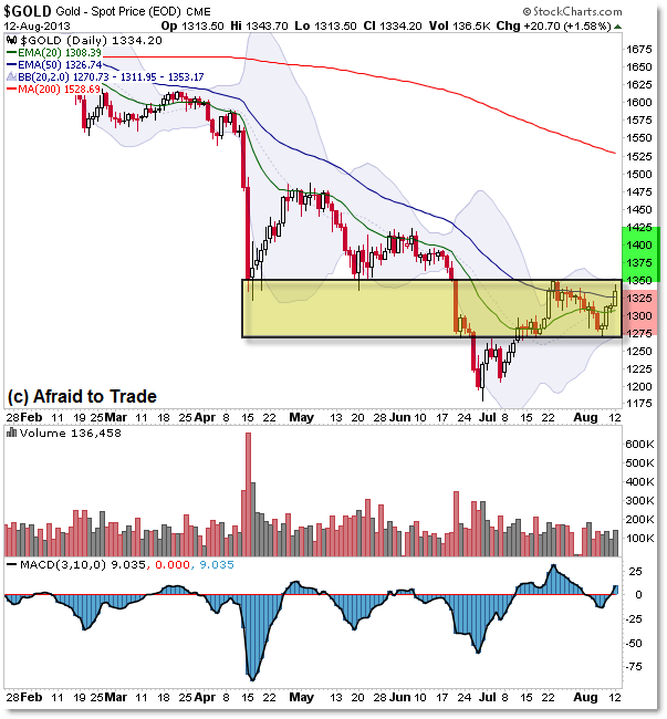 Gold Daily Chart Downtrend into Reversal Strength Bear Flag