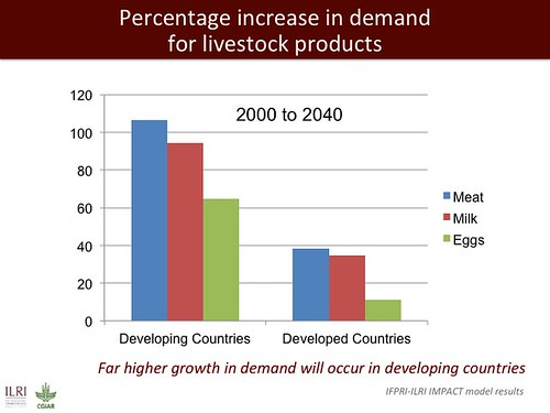 Percentage increase in demand for livestock products