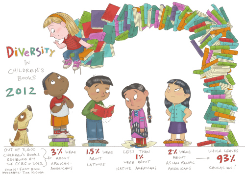 chart showing that 93 percent of kids books are about white kids