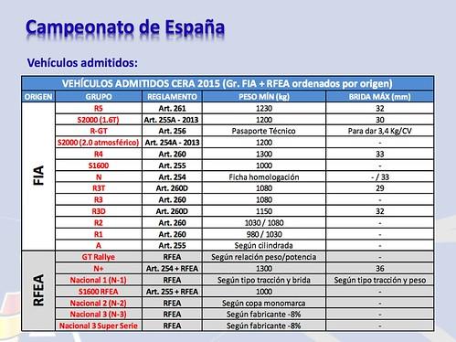 La nueva estructura de admisión de vehículos admitidos en el Campeonato de España de Rallyes de Asfalto 2015