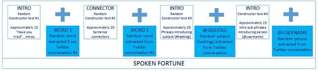 spoken-reading