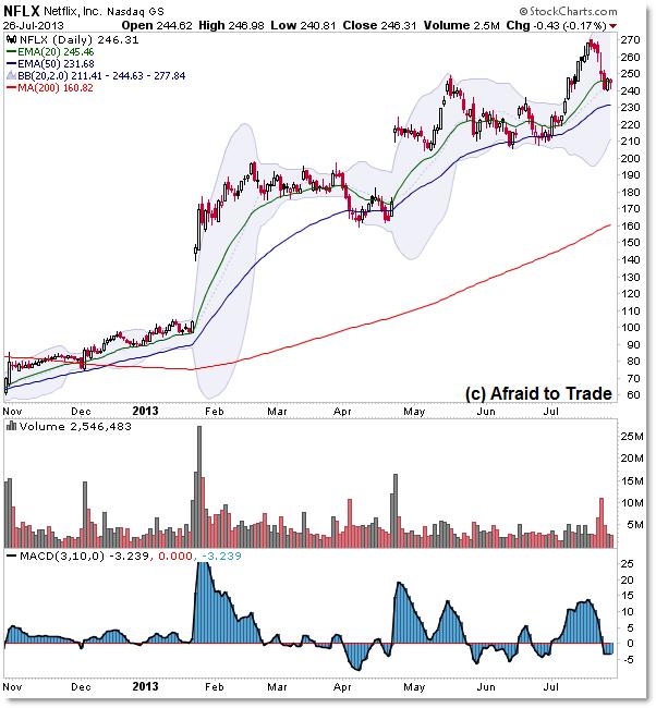 Netflix NFLX Strong Bull Market Uptrend Chart