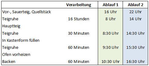 Dreikornbrot Zeitplan
