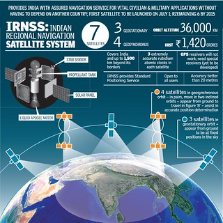 sci-tech-IRNSS-concept