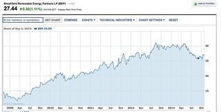 brookfield chart finance.yahoo.com