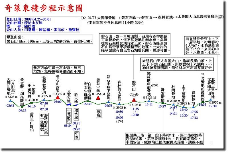 奇萊東稜步程示意圖(2)
