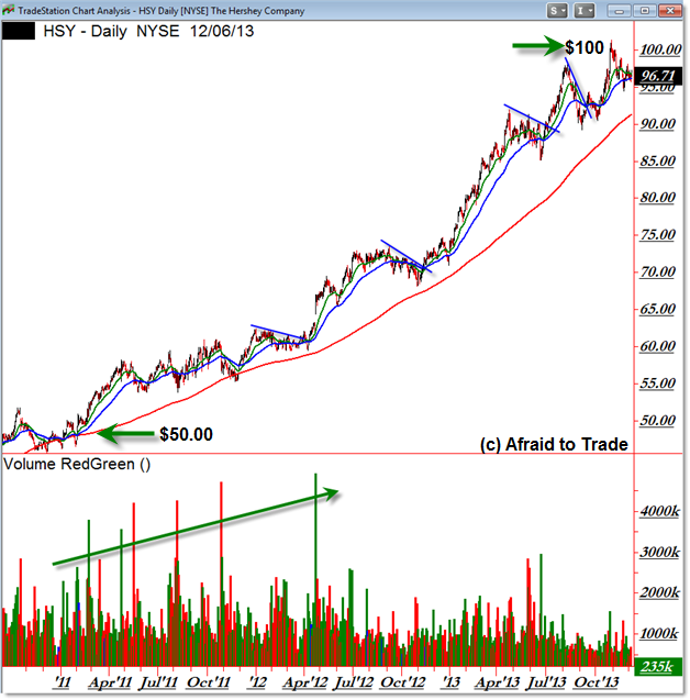 Hershey's HSY Daily Chart Trend