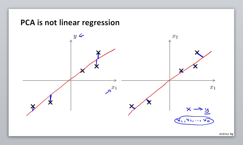 PCA is not linear regression